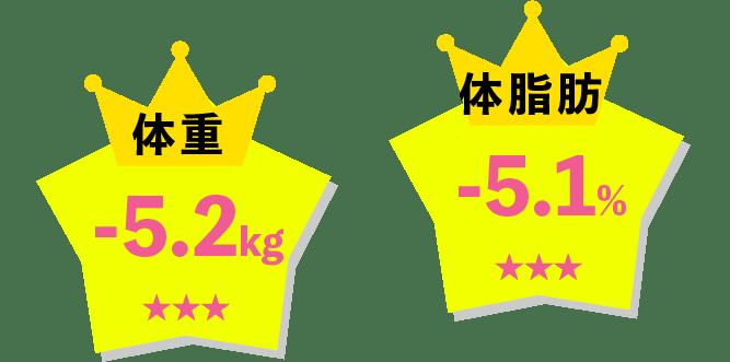 体重-5.2kg、体脂肪-5.1%