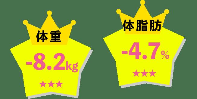 体重-6.3kg、体脂肪-7.3%
